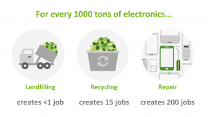 """iFixit (2015) based on figures from Illinois Department of Commerce and Economic Opportunity (2001): """"Electronics Recycling: Economic Opportunities and Environmental Impacts"""""""
